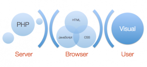 Screenshot of the presentation showing the relationship between server, browser, and user
