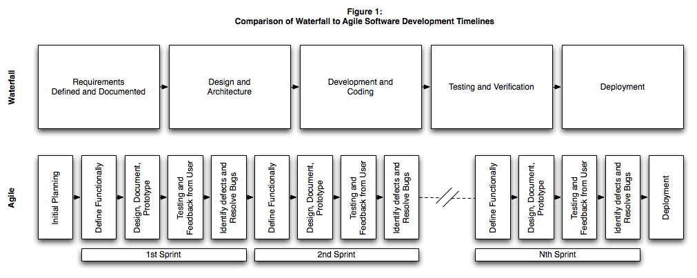 Comparison of Waterfall to Agile Software Development Timelines